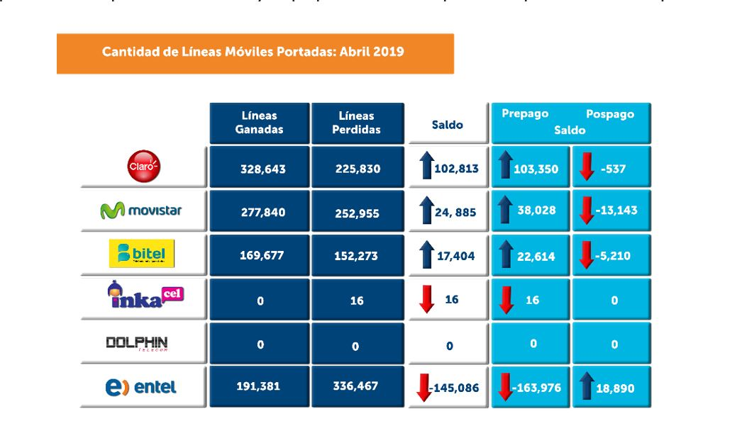 Portabilidad móvil: Claro, Movistar y Bitel ganaron más de