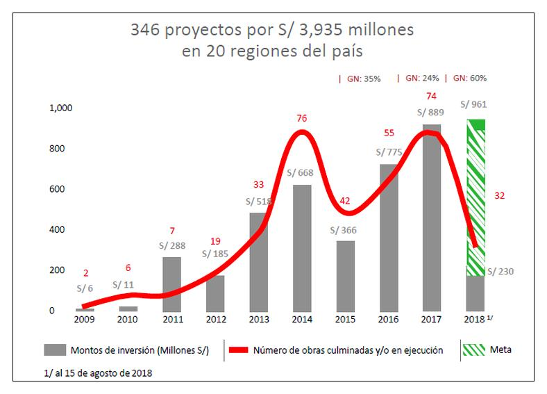 Evolución de proyectos realizados mediante el mecanismo de obras por impuestos (OxI) entre 2019-2018. (Fuente: Pro Inversión)