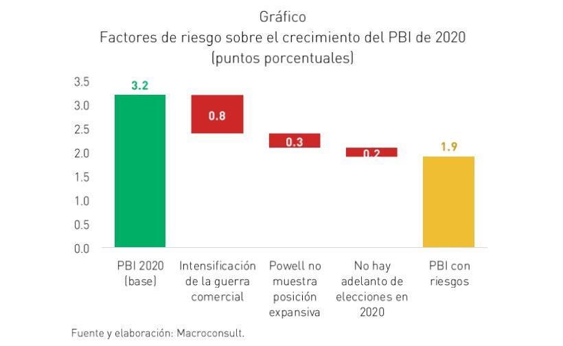Crecimiento del PBI proyectado por Macroconsult y riesgos que podría afrontar.
