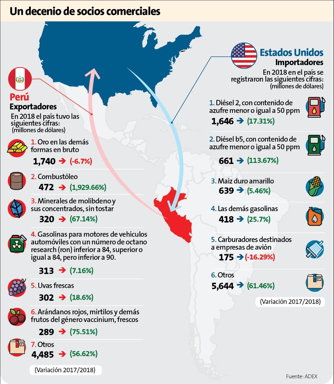 En estos dos últimos años, las exportaciones peruanas crecieron 24% y de eso, 6 puntos porcentuales los explica EE.UU.