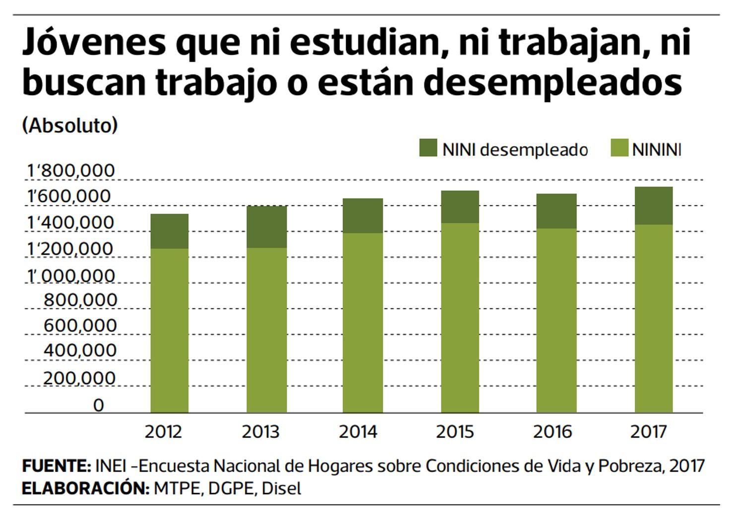 Informe del MTPE 2007 - 2017.