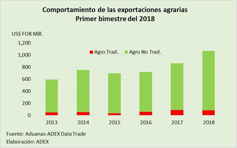 Agroexportaciones.