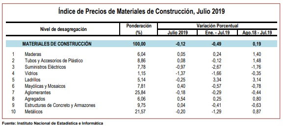 Precios de materiales de construcción 2019