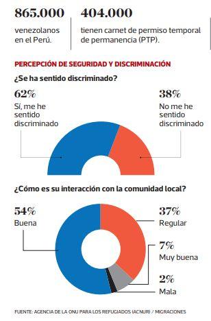 Percepciones de ciudadanos venezolanos en Perú. (Acnur)