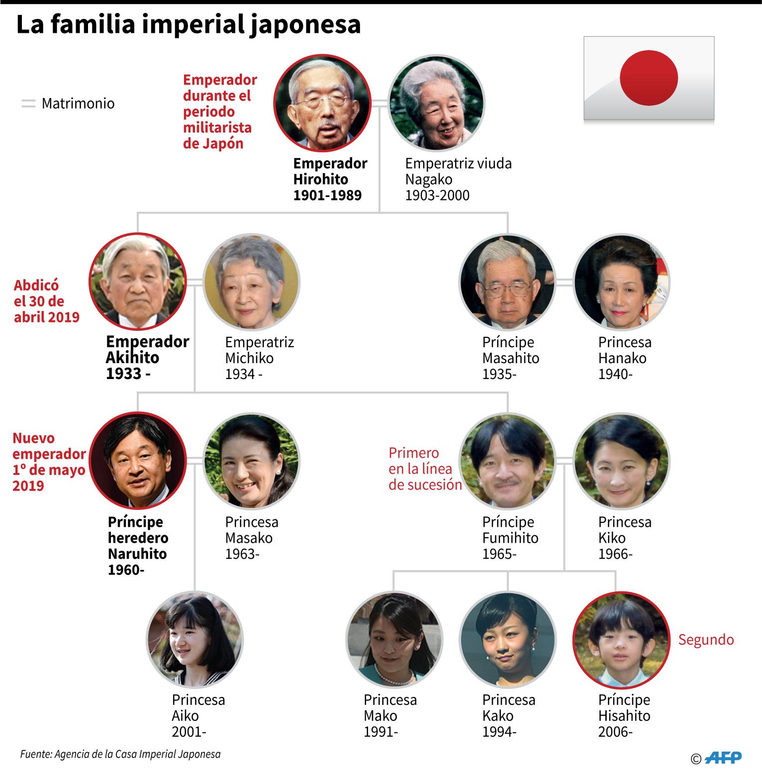 La linea de sucesión de la familia real japonesa. (AFP)