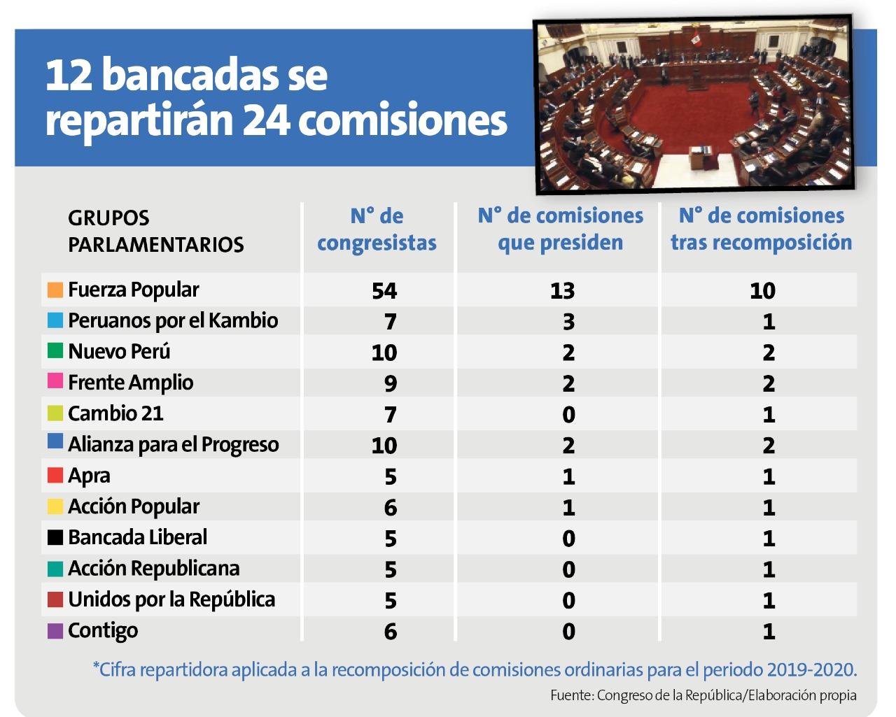 12 bancadas se repartirán 24 comisiones (Perú21).