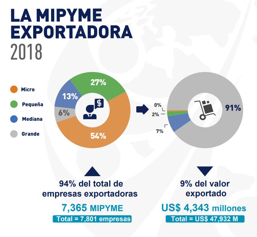 Fuente: Ministerio de Comercio Exterior