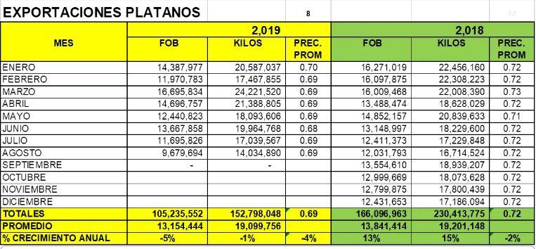 Exportación peruana de banano orgánico. (Fuente: Agrodataperu.com)