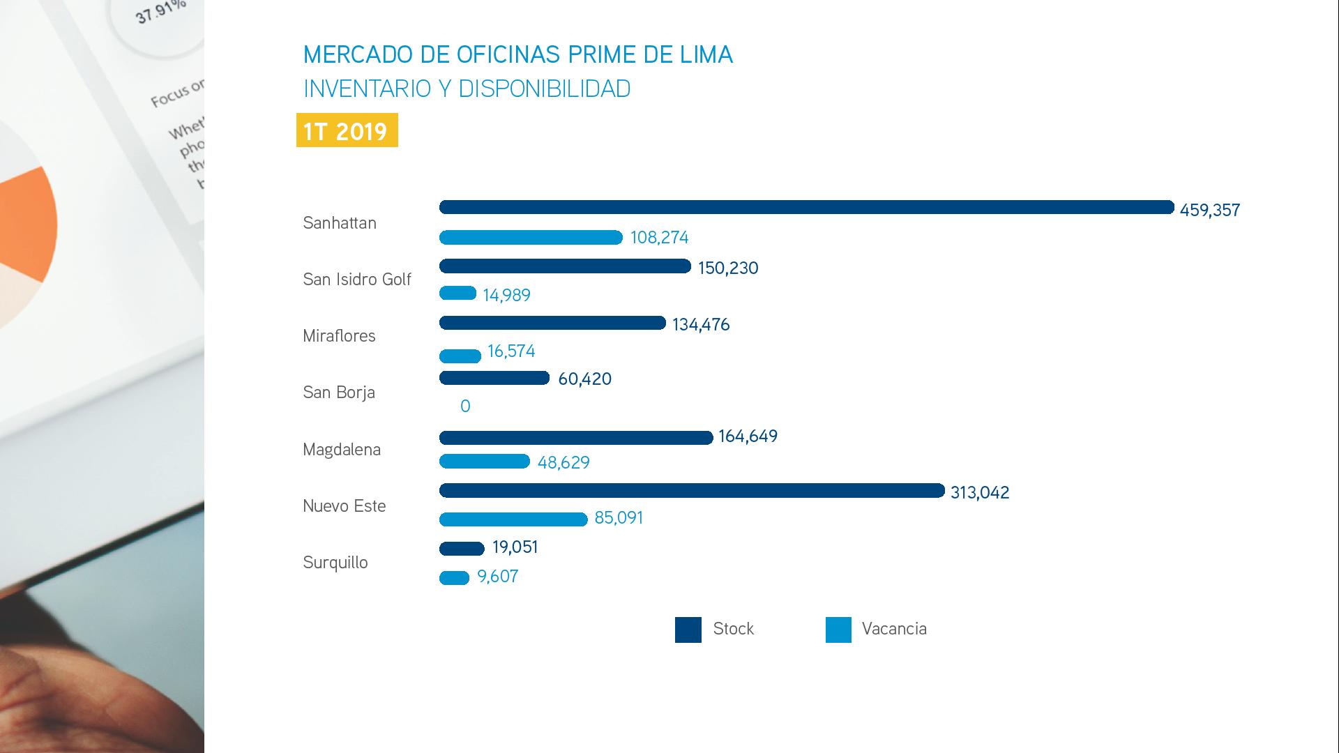 Inventario y disponibilidad de oficinas prime en Lima