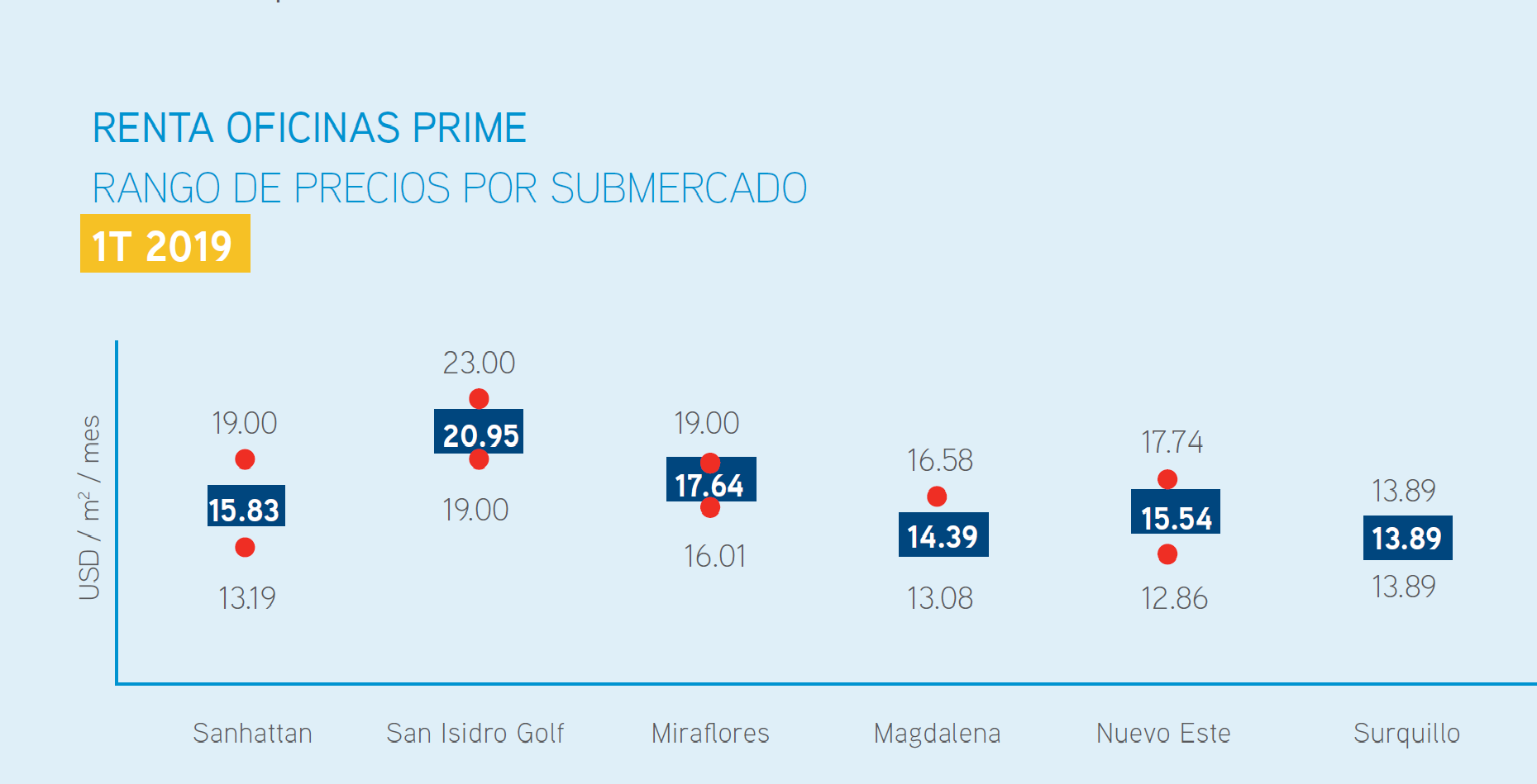 Rango de precios de oficinas prime en Lima (Colliers).