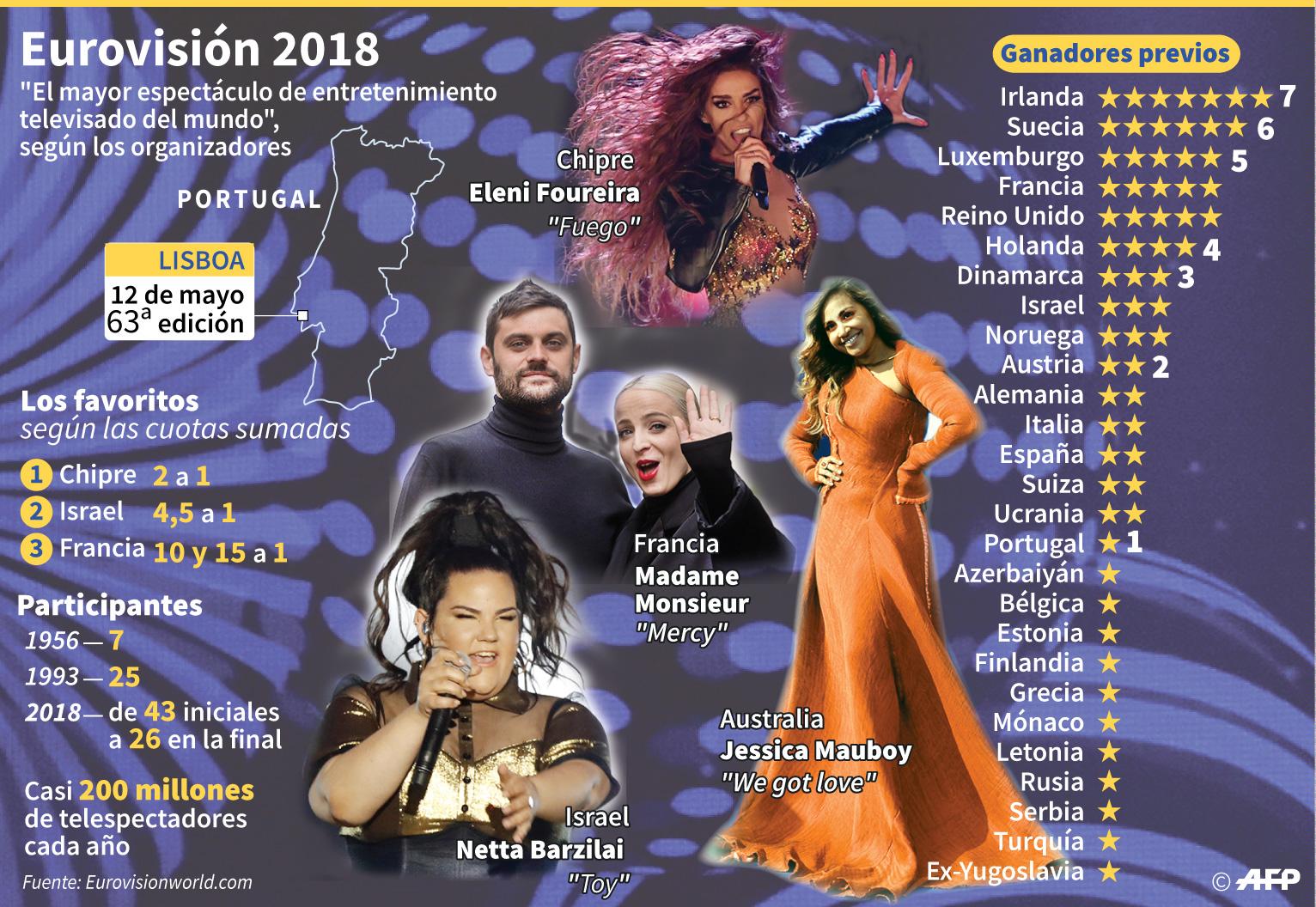 Eurovisión 2018: Israel se llevó el micrófono de cristal con peculiar interpretación feminista. (AFP)