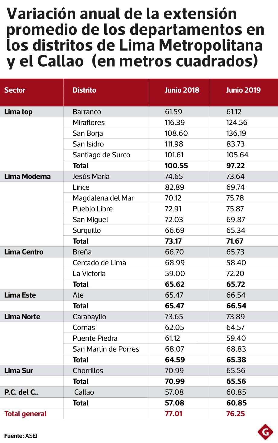 Variación de los precios de metro cuadrado de vivienda, según distrito.  (Fuente: ASEI)