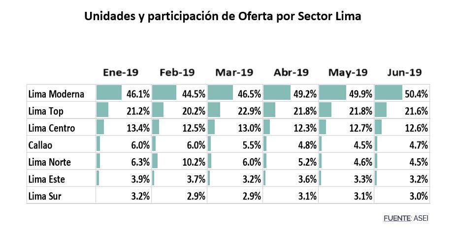 Variación de la oferta de viviendas según el sector de la capital. (Fuente: ASEI)